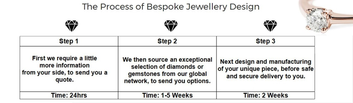 The Process Of Jewellery Design Cape Town